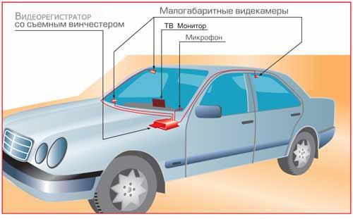 установка видеорегистратора в СПб